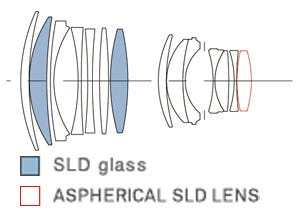 85mm lens construction